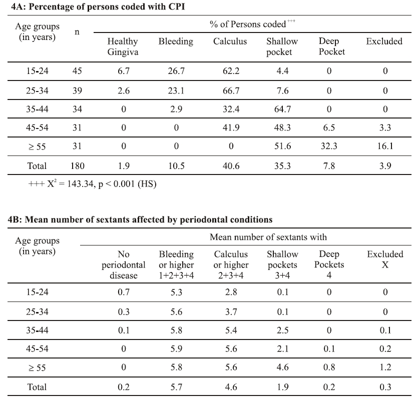 Periodontal conditions measured by CPI among psychiatric patients according to age