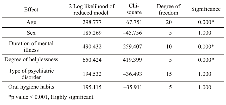Multiple Logistic Regression Analysis model for CPI among