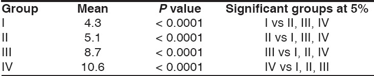 Table 2: Mean and signifi cance of mean values between different study groups (subgroup B)