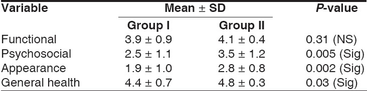 Table 3: Comparison of mean scores for problem areas between group-I and group-II before treatment