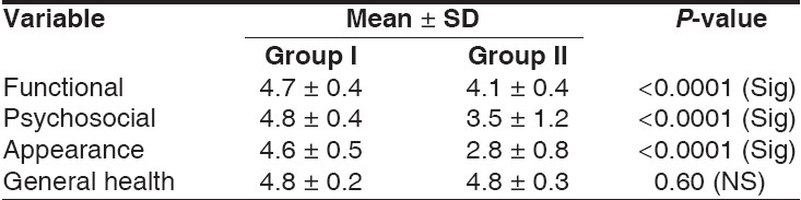 Table 4: Comparison of mean scores for problem areas between group-I and group-II after treatment