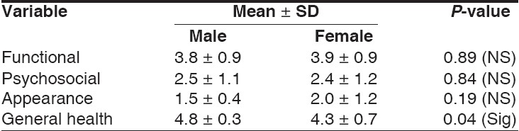 Table 7: Comparison of mean scores for problem areas between male and female patients in group-1 before treatment
