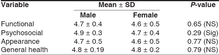 Table 8: Comparison of mean scores for problem areas between male and female patients in group-1 after treatment