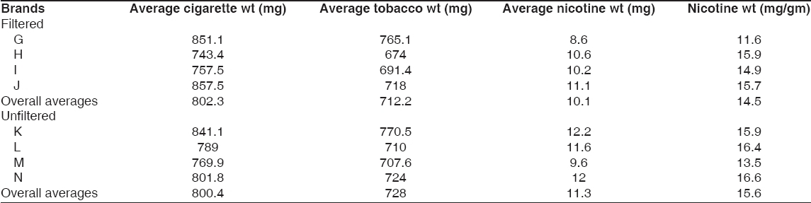Table 2: Nicotine concentrations in cigarettes