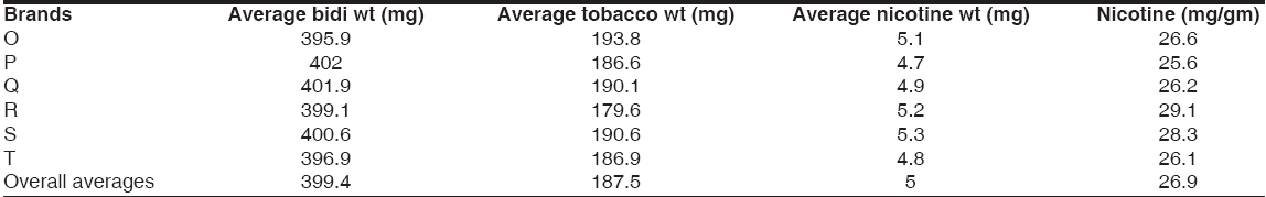 Table 3: Nicotine concentrations in bidis