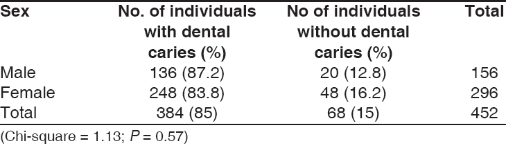 Table 3: Distribution of individuals with and without caries by sex