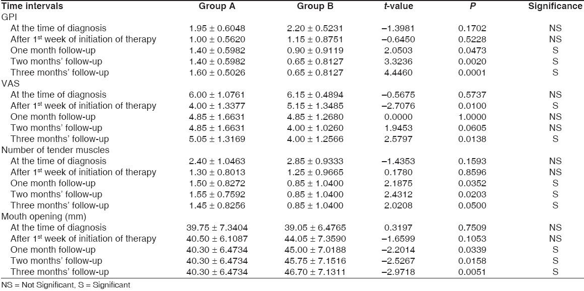 Table 1: Comparison of different variables measured between the two groups at various time intervals