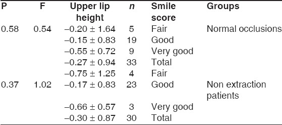 Table 3: Distribution of fair, good and very good smiles in the two groups based on upper lip height