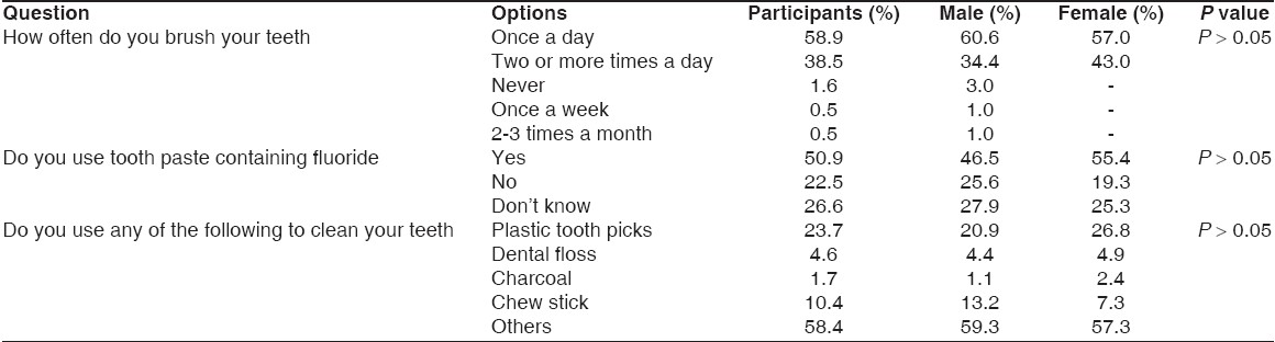 Table 4: Oral health practices