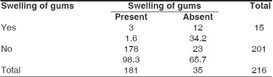Table 3: Self-assessed versus clinically diagnosed gingival