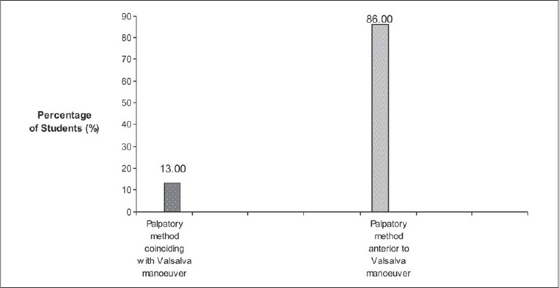 Figure 7: Comparing the vibrating lines by palpatory method and Valsalva maneuver
