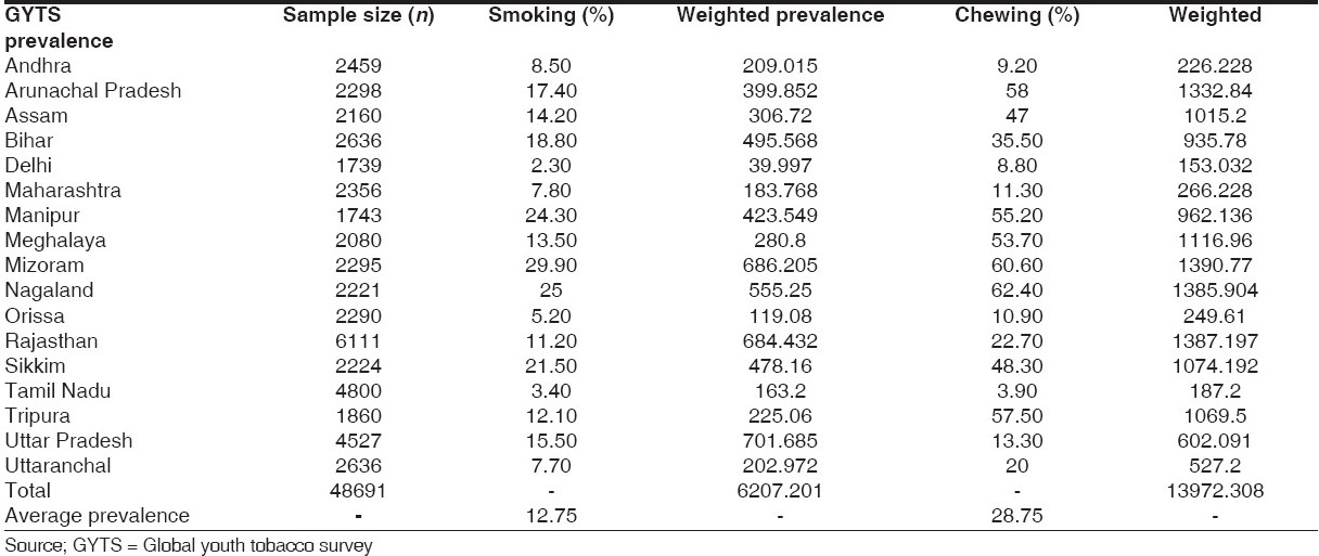 Table 1: Prevalence of tobacco smoking and chewing