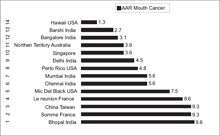 Figure 2: PBCR reported age-adjusted rates of mouth cancer and added rate source Indian council of medical research-population base cancer registry report