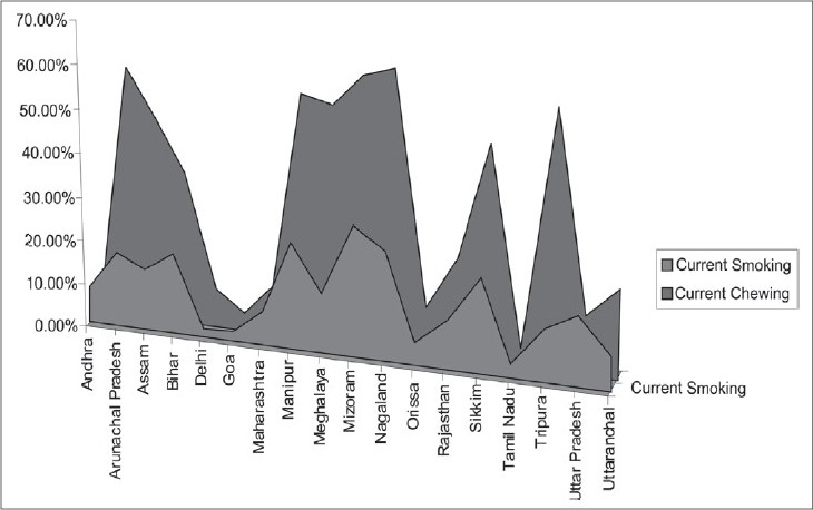Figure 3: Pattern of distribution of tobacco among youths in different states. Source global youth tobacco survey