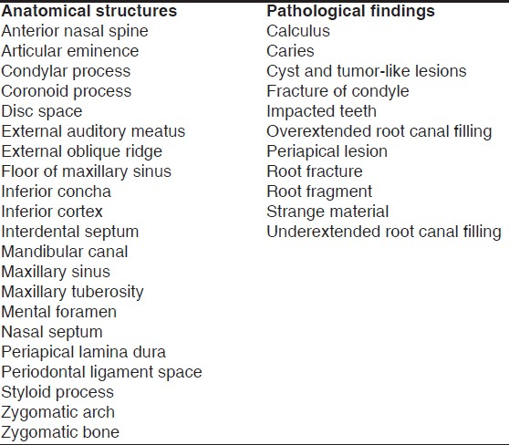 Table 2: Evaluated anatomical structures and pathological findings