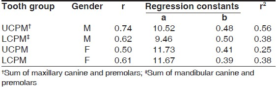 Table 2: Coeffi cient of correlation (r), regression constants (a, b), and coeffi cient of determination (r2) for various tooth groups in different groups of subjects