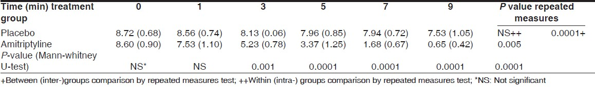 Table 1: Mean (SD) of VAS score (cm) corresponding to patients in amitriptyline and placebo groups