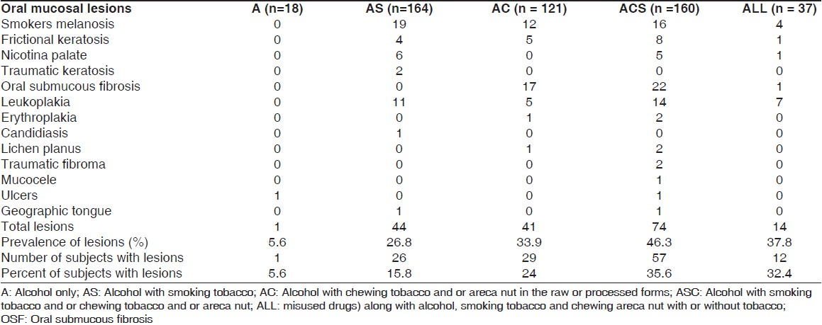 Table 2: The distribution of oral mucosal lesions in the study population (n = 500)