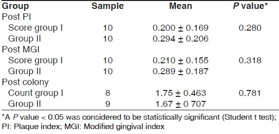 Table 2: A comparison of the post therapy values of the plaque index, modifi ed gingival index scores, and total colony count between group I and group II