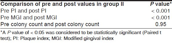 Table 4: A comparison of the pre- and post-values of plaque index, modifi ed gingival index, and total colony