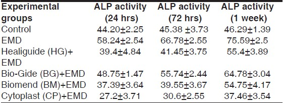 Table 2: Mean alkaline phosphatase activity of osteoblasts at 24 hrs, 72 hrs and 1 week