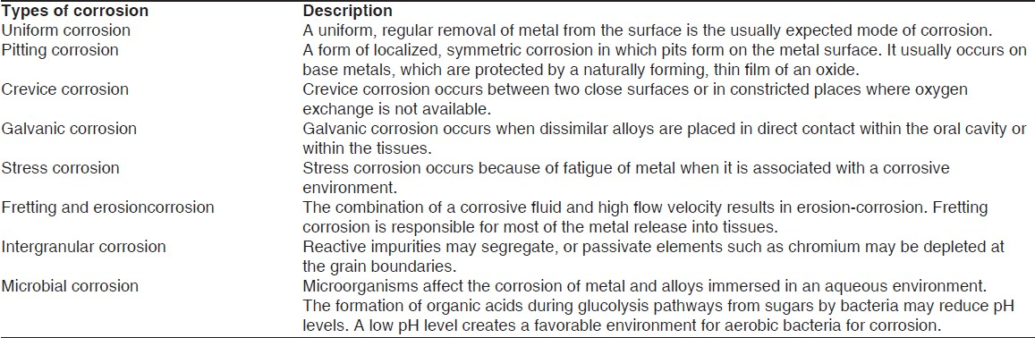 Table 1: Different types of corrosion commonly occuring in the oral cavity