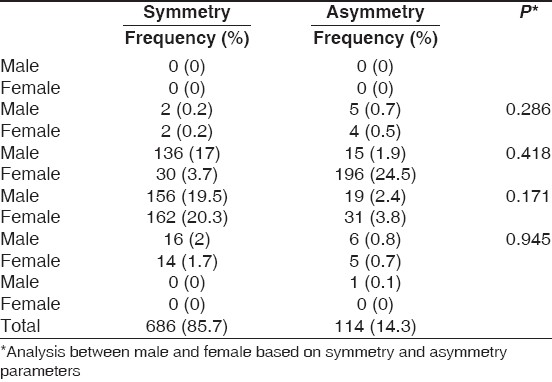 Table 3: Position of mental foramen in present study by gender and symmetry
