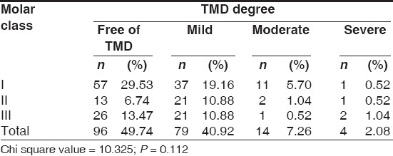 Table 2: Distribution of the university students according to molar class angle classifi cation and TMD degree (n = 193)