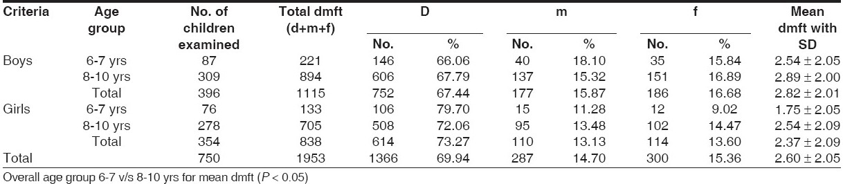 Table 3 :Overall assessment of decayed, missing and fi lled teeth (dmft) in different groups