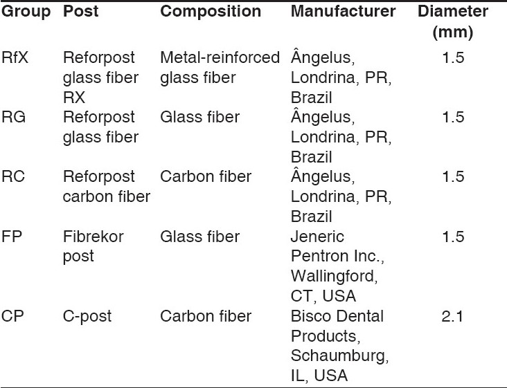 Table 1 :Fiber-reinforced post systems used in this study