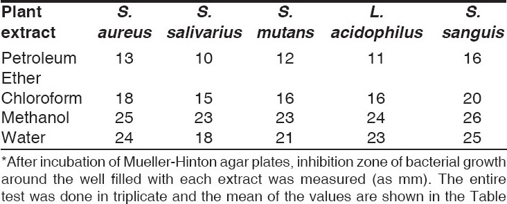 Table 1 :Anti-bacterial activity of Q. infectoria extracts prepared in different solvents