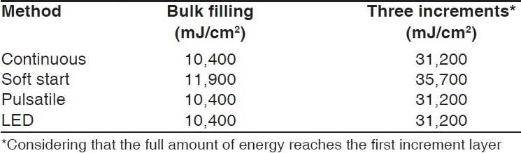 Table 1 :Energy density of different carring methods