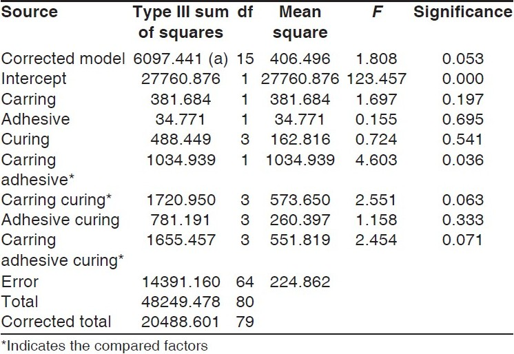 Table 3 :ANOVA univariate for the non cycled groups