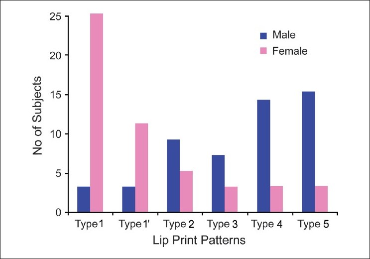 Figure 2 :Graphical presentation of lip print patterns in females and males