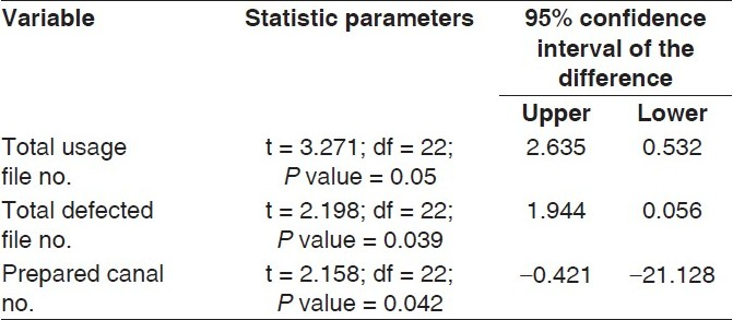 Table 2: Statistic parameters of comparison between two groups (with and without manual glide path)