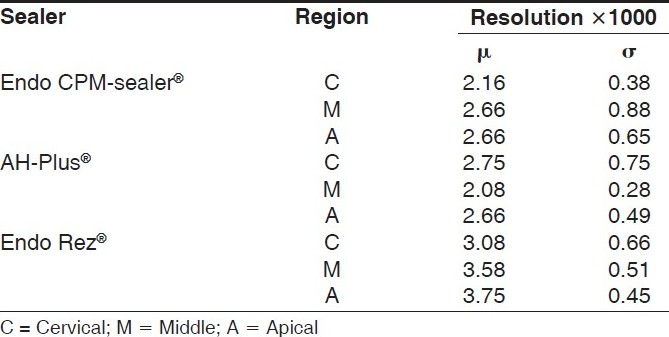 Table 1 :Mean (µ) and standard deviation (?) of scores for intratubular penetration of each endodontic sealer (X1000 magnifi cation)