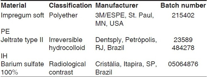 Table 1 : Description of materials used in the test