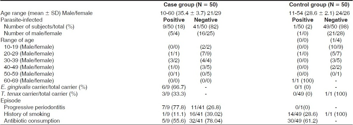 Table 2 : The demographic data of patients infected to E. gingivalis and T. tenax