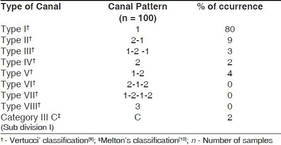 Table 1 :Pattern and percentage of each canal type