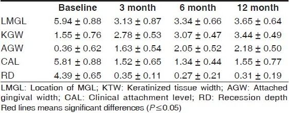 Table 2 :Mean (±SD) of clinical measurements at baseline and 3-, 6- and 12-month follow-ups