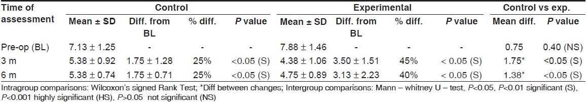 Table 1 :Comparison of mean valves of pocket depth between experimental and control groups at different intervals