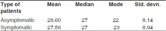 Table 2 :Mean, median, mode, and standard deviation of the study group