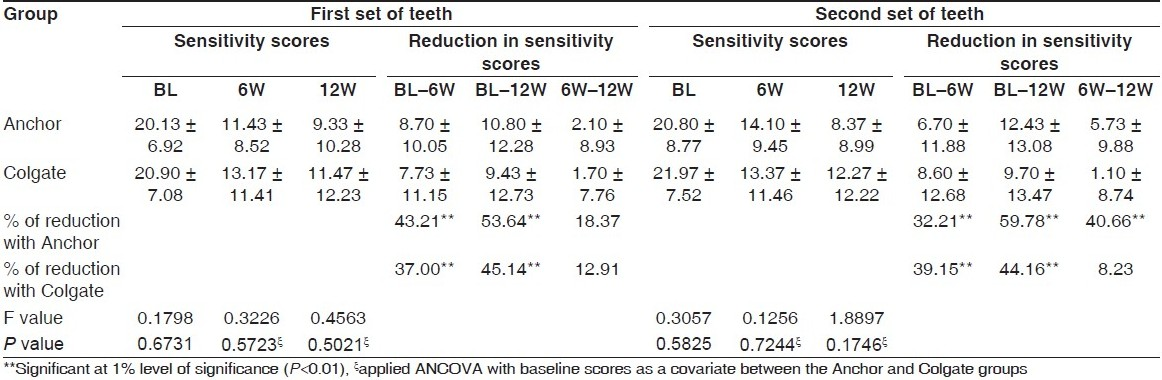 Table 3 : Comparison of dentinal hypersensitivity scores between the Anchor and Colgate groups (thermoelectric cold method)