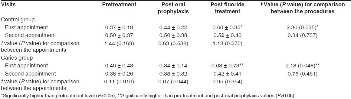 Table 5 : Comparison of Means (± S.D) of salivary cortisol levels (ìg/dl) between pre- and post-procedures and between the appointments for both the groups