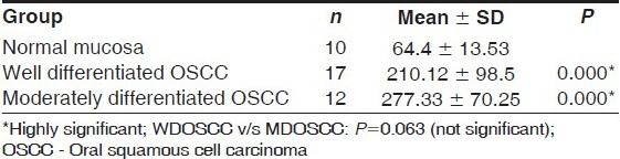 Table 2 : Mean micro vessel densities (vessels/ mm2) in normal oral mucosa and oral squamous cell carcinoma