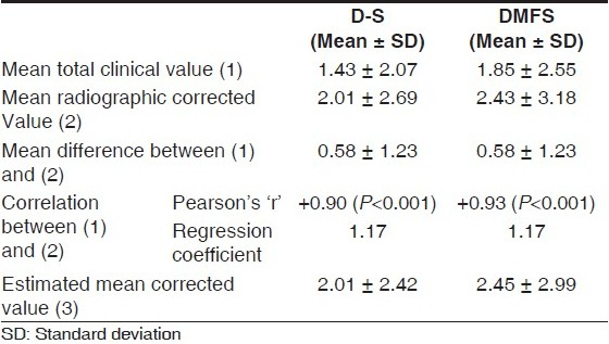 Table 3: Regression equation for corrected D-S and DMFS score in Group A