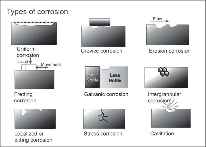 Figure 1: Schematic presentation of various form of material degradation (corrosion)