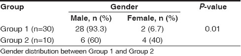 Table 1 :Gender distribution between Group 1 and Group 2