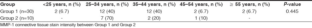 Table 2 :Age distribution between Group 1 and Group 2