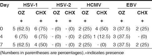 Table 6 :Comparison of occurrence of viruses at different time intervals